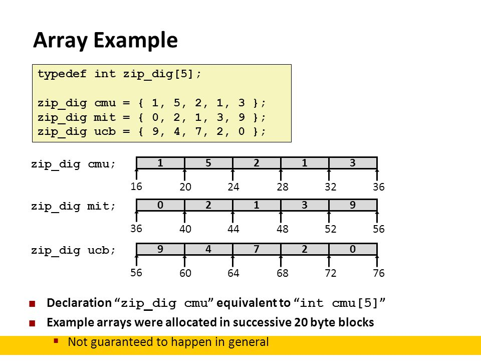Array Example Declaration zip_dig cmu equivalent to int cmu[5]